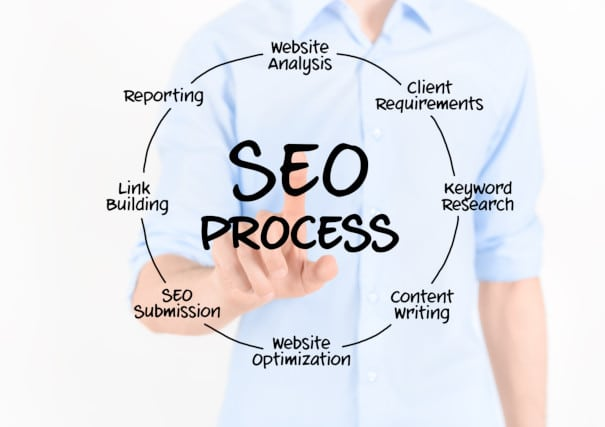 SEO process explained