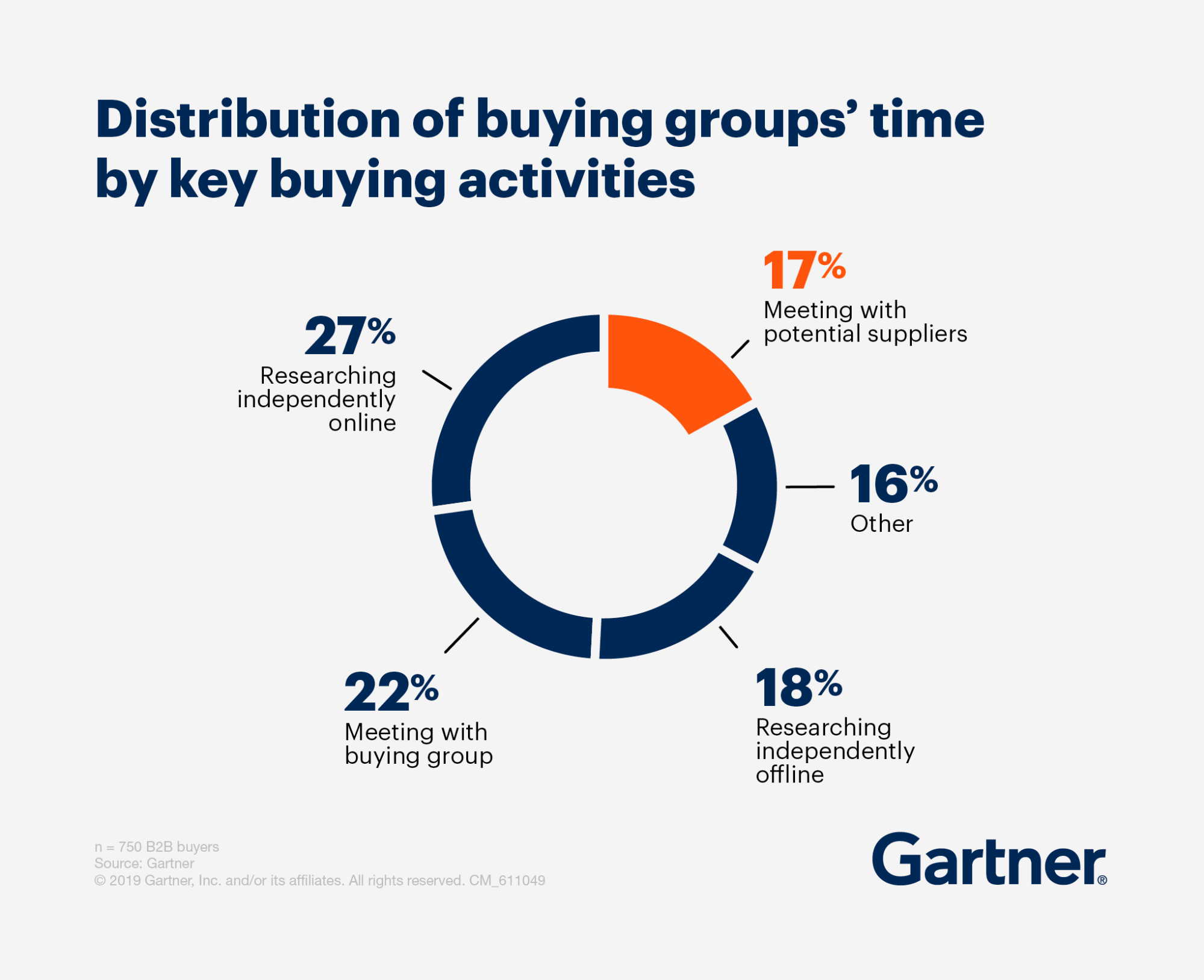 Gartner Buying groups
