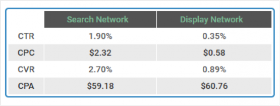 paid search benchmarks all industry averages