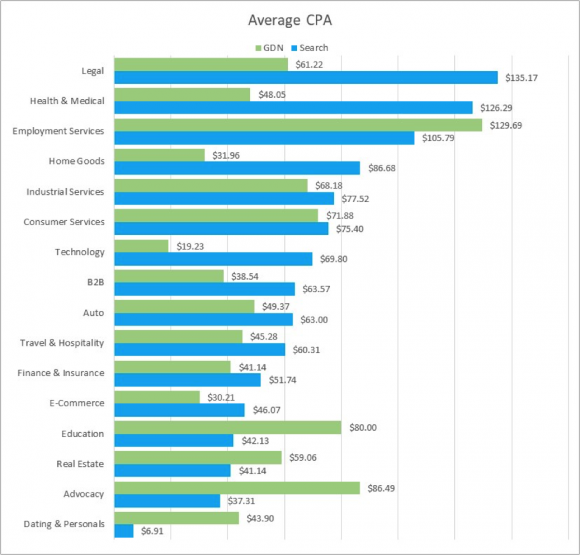 paid search benchmarks average CPA